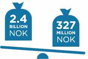 Infographic: two moneybags on a scale. 2.4 billion NOK. 327 million NOK.